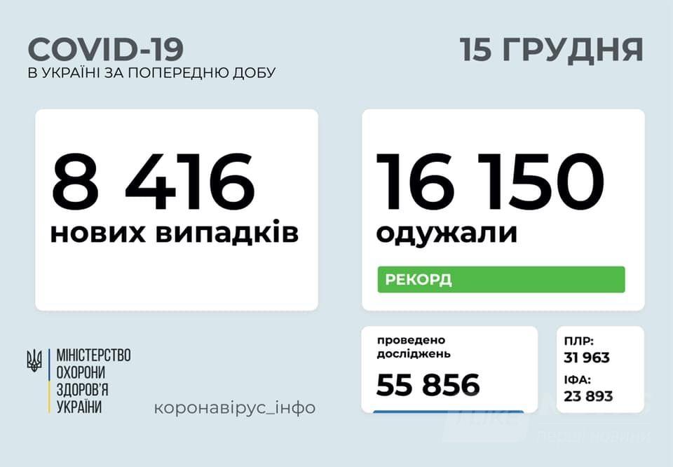 Зa минулу добу більше 8 тисяч укрaїнців зaхворіли нa коронaвірус
