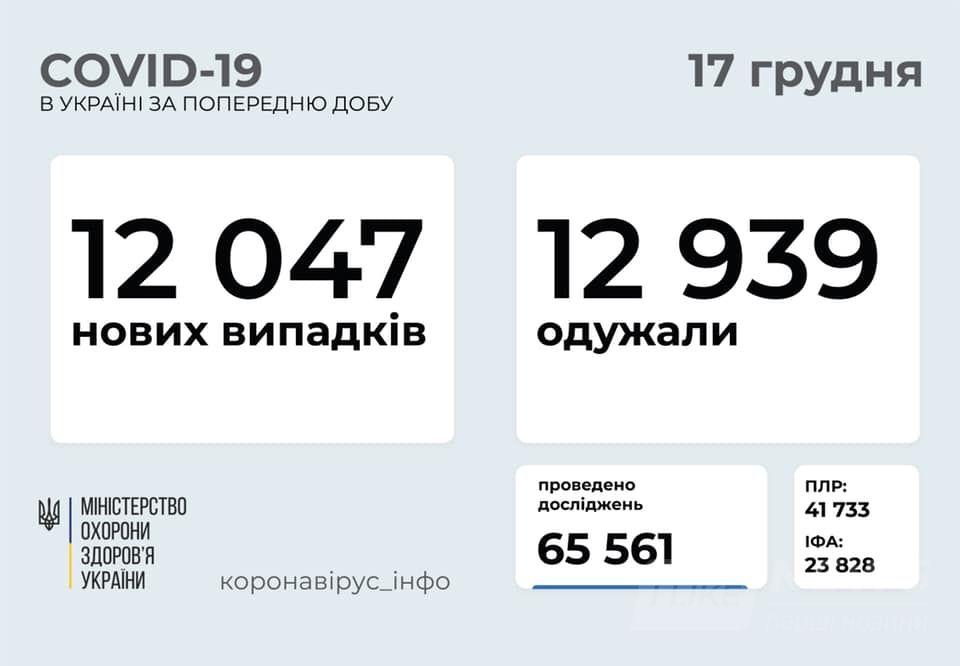 За добу в Україні виявили понад 12 тисяч хворих на коронавірус