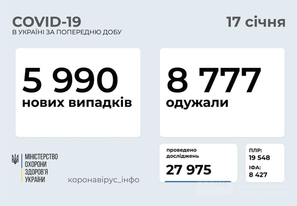 Коронавірус в Україні: смертельна статистика