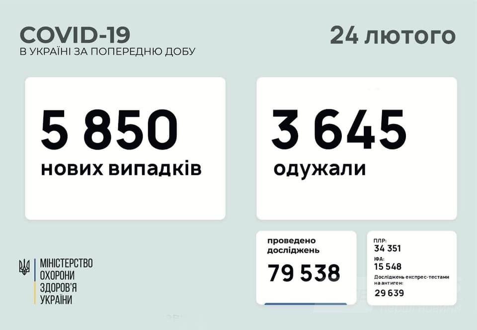 Коронавірус в Україні: за добу виявлено більш ніж 5 тисяч нових випадків інфікування