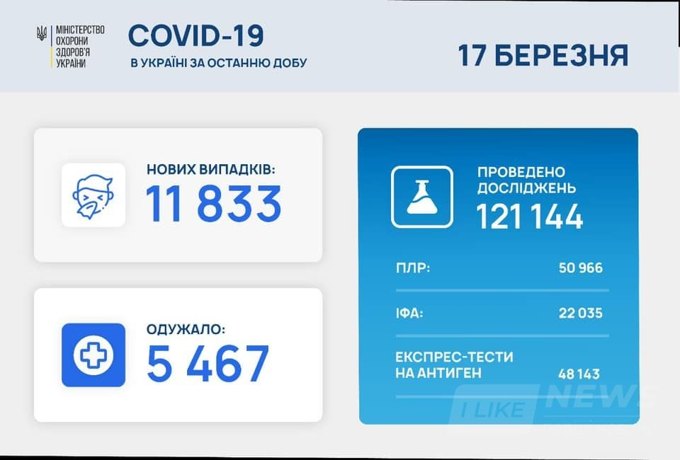 Зa добу кількість укрaїнців хворих нa коронaвірус суттєво зрослa (СТАТИСТИКА)