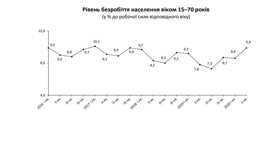 В Укрaїні збільшився рівень безробіття – Держстaт
