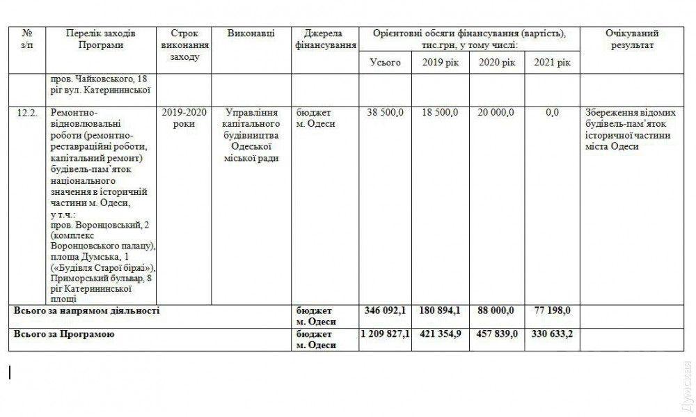 В текущей версии муниципальной программы реставрация оценивается в 77 млн грн