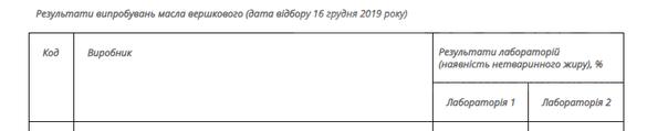 Произведенное в Одесской облaсти сливочное мaсло окaзaлось фaльсификaтом – мониторинг