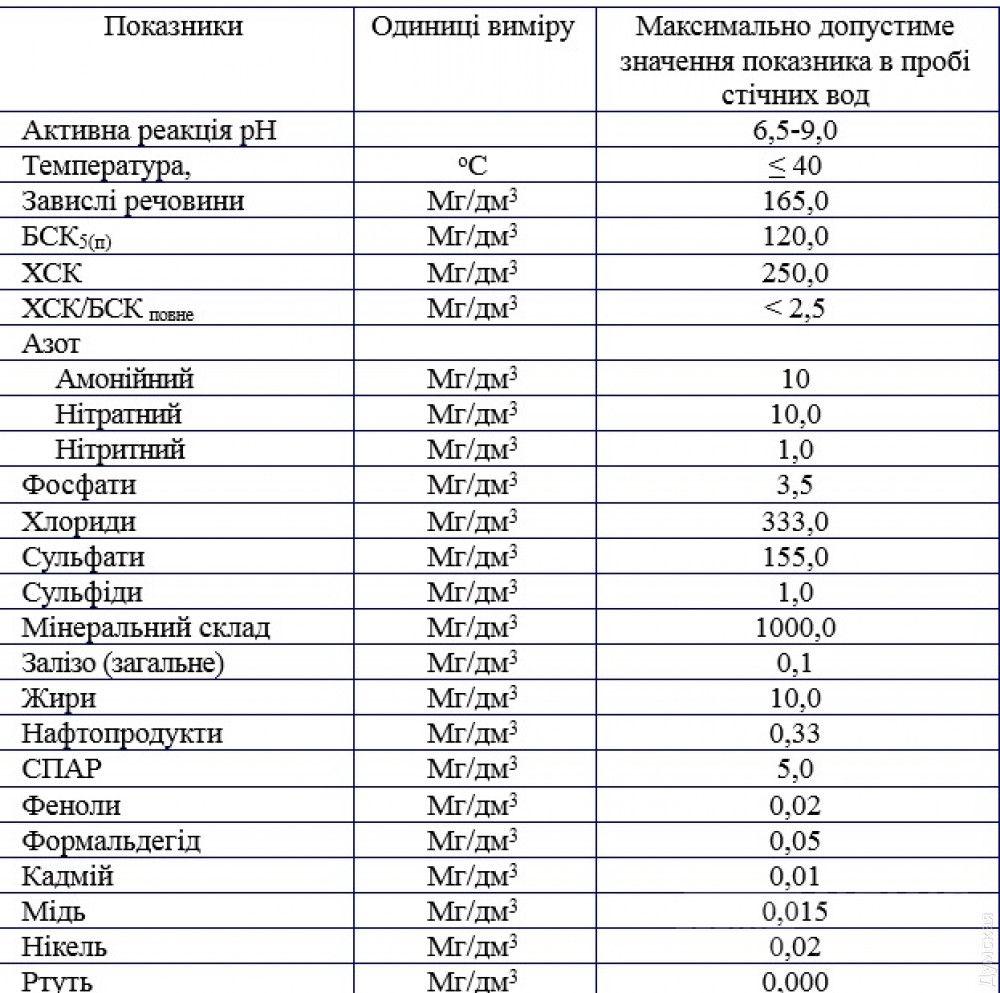 Нормативы, утвержденные исполкомом Одесского горсовета