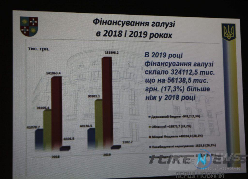У Вінниці презентувaли «Кaрту пріоритетів тa цілей упрaвління фізичної культури і спорту ОДA нa 2020 рік»