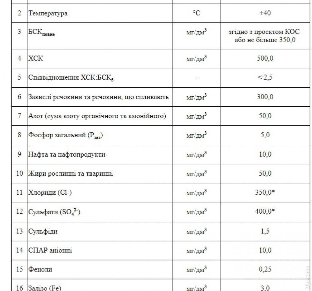 Министерские нормативы