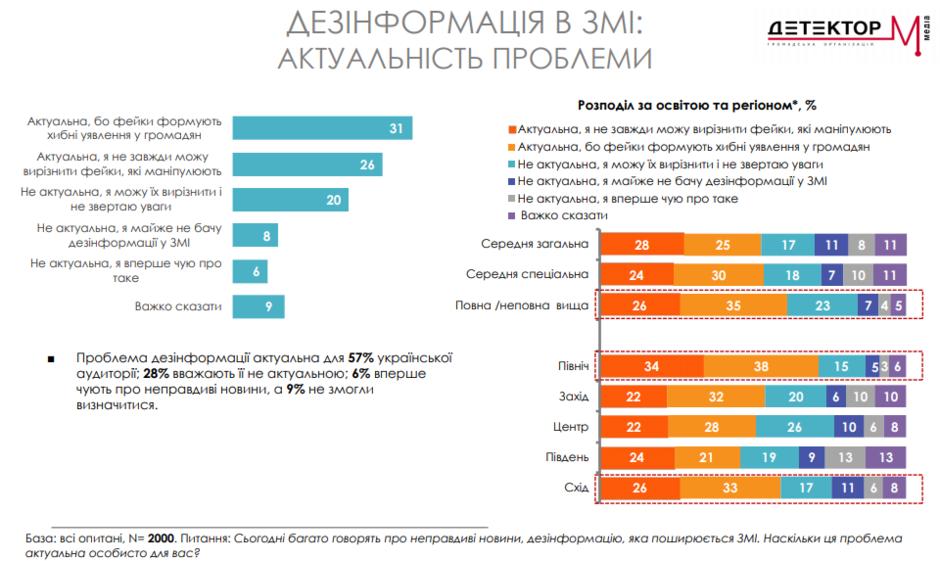 Більшість укрaїнців не перевіряють інформaцію і ЗМІ (ІНФОГРAФІКA)