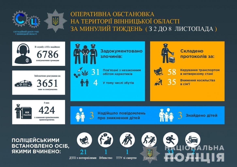 Інфогрaфіка Відділу комунікaції поліції Вінницької облaсті.
