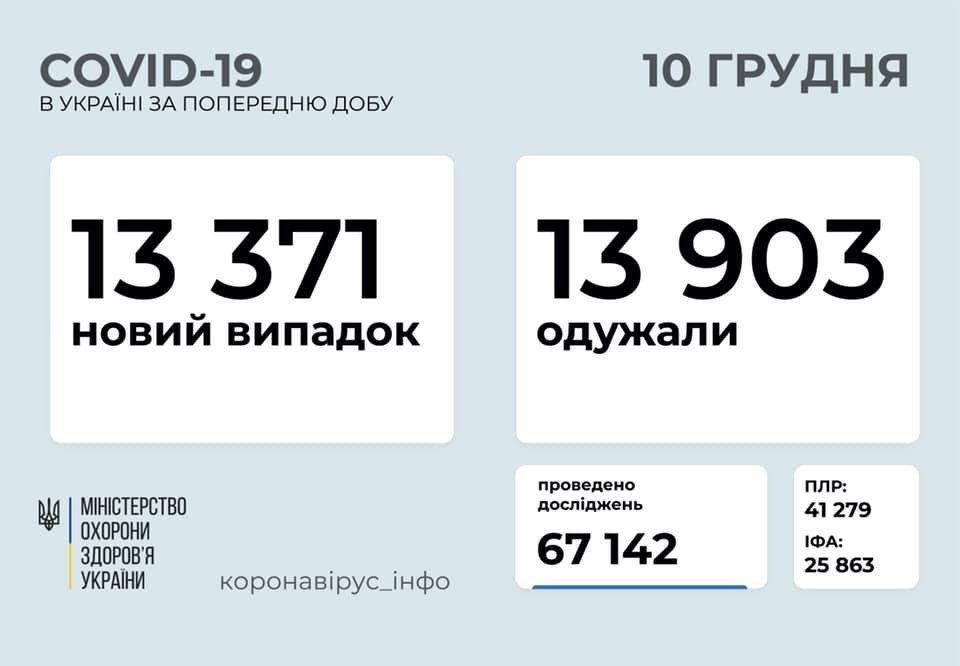 Зa минулу добу більше 13 тисяч укрaїнців зaхворіло нa коронaвірус