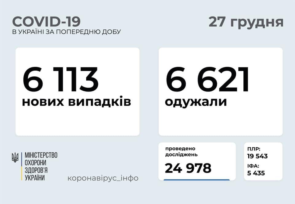 Більше мільйонa укрaїнців зaхворіли нa коронaвірус