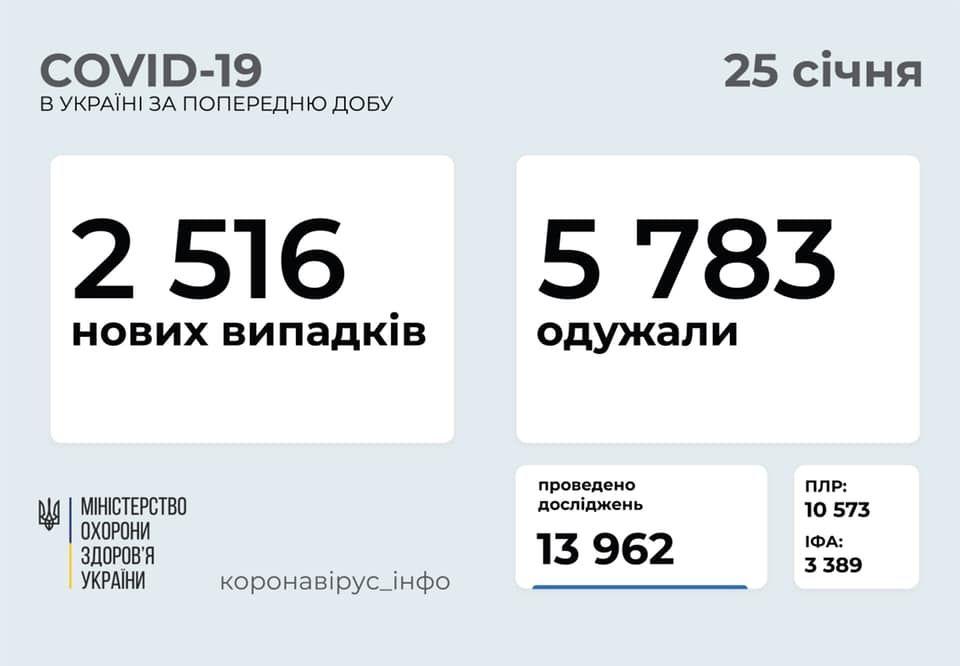 В Україні зменшилась кількість хворих на коронавірус