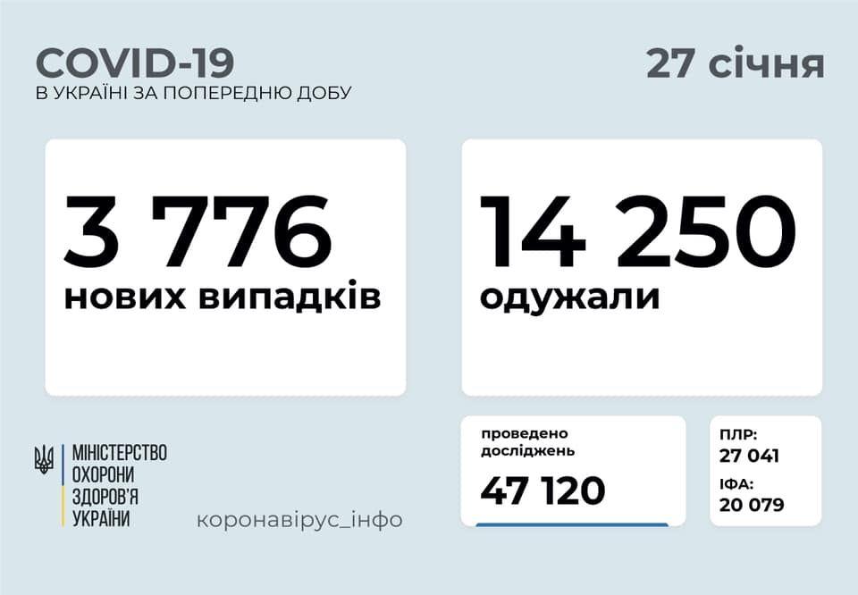В Україні зросла кількість хворих на коронавірус