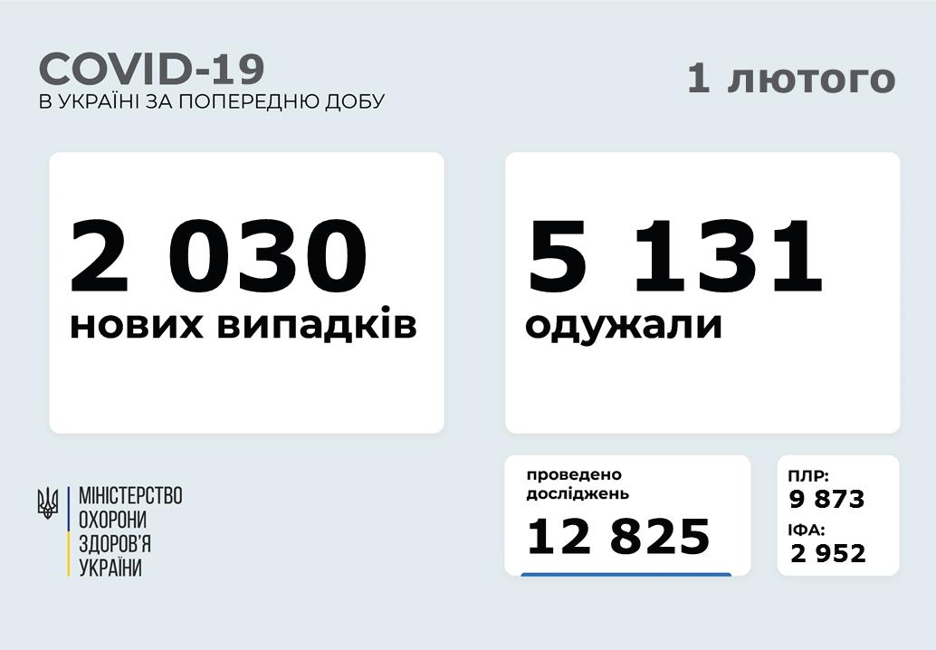 Коронавірус в Україні: смертельна статистика за 31 січня