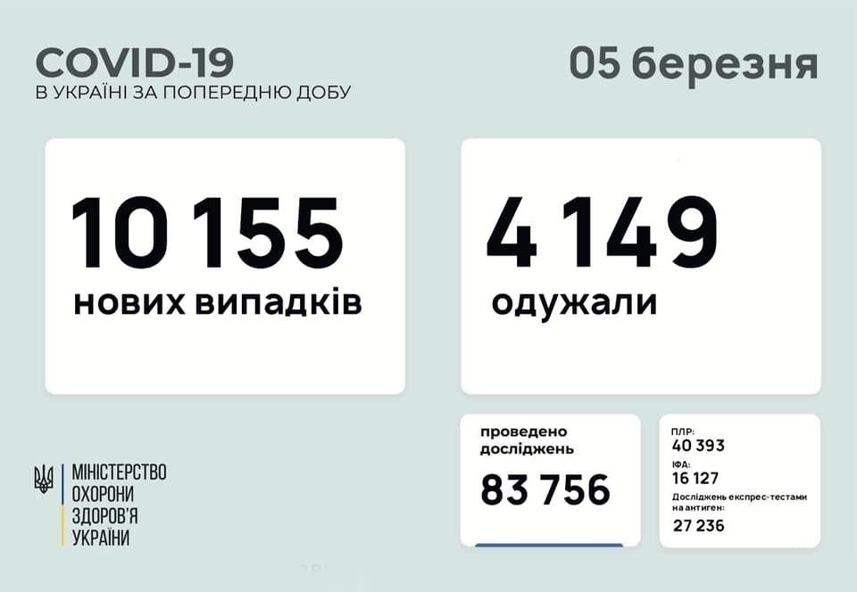 В Україні стрімко зростає кількість хворих на коронавірус (Статистика)