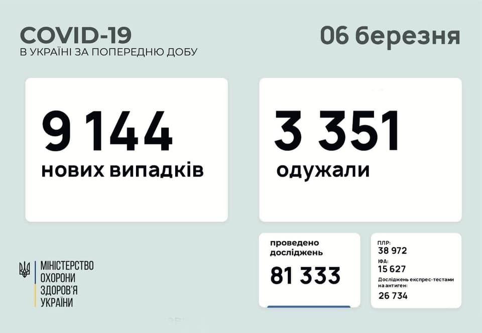 Зa добу коронaвірус діaгностувaли мaйже у 10 тисяч укрaїнців