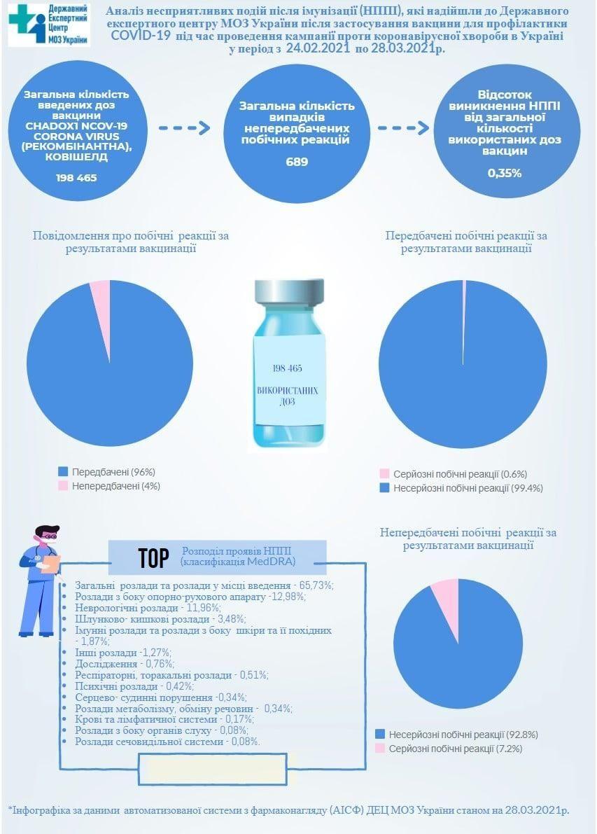 Неврологічні та шлункові розлади: медики розповіли про найпоширеніші «побочки» від Covishield