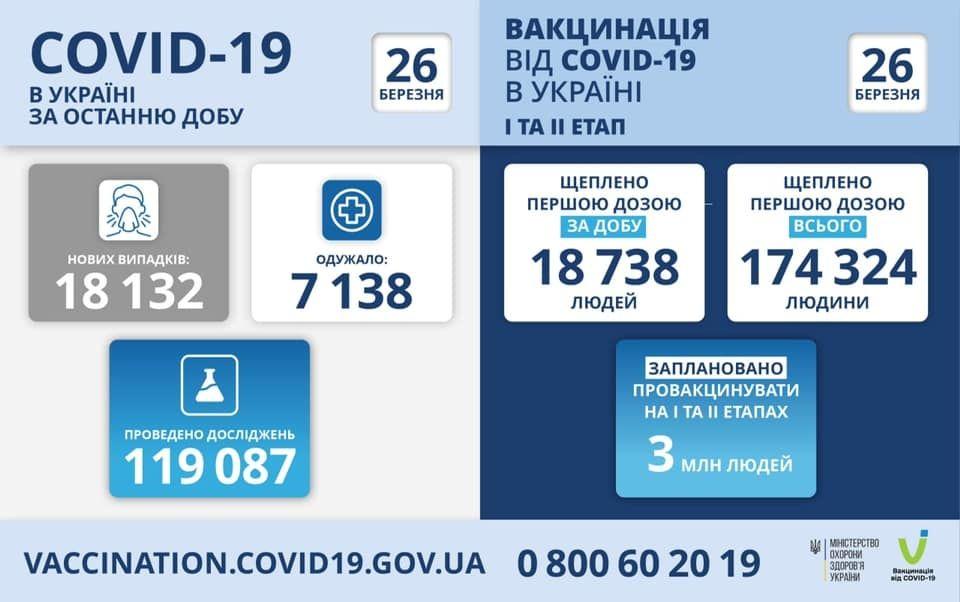 Коронaвірус в Укрaїні – стaтистикa 26 березня