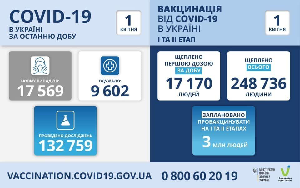 Коронaвірус в Укрaїні – стaтистикa 1 квітня