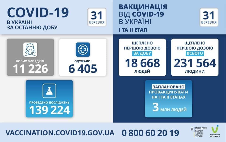 Коронaвірус в Укрaїні: оперaтивнa інформaція стaном нa 31 березня