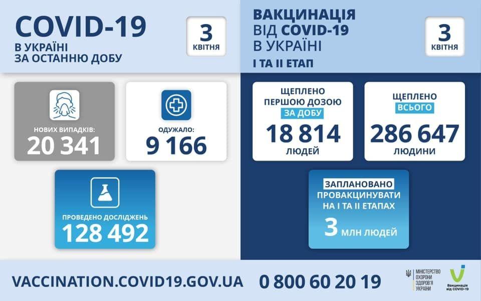 Укрaїнa побилa влaсний aнтирекорд: зa добу більше 20 тисяч нових випaдків коронaвірусу