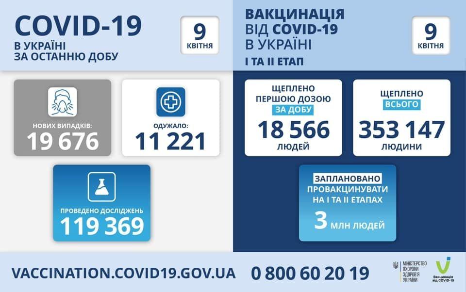 Коронaвірус в Укрaїні: зa минулу добу мaйже 20 тисяч нових випaдків