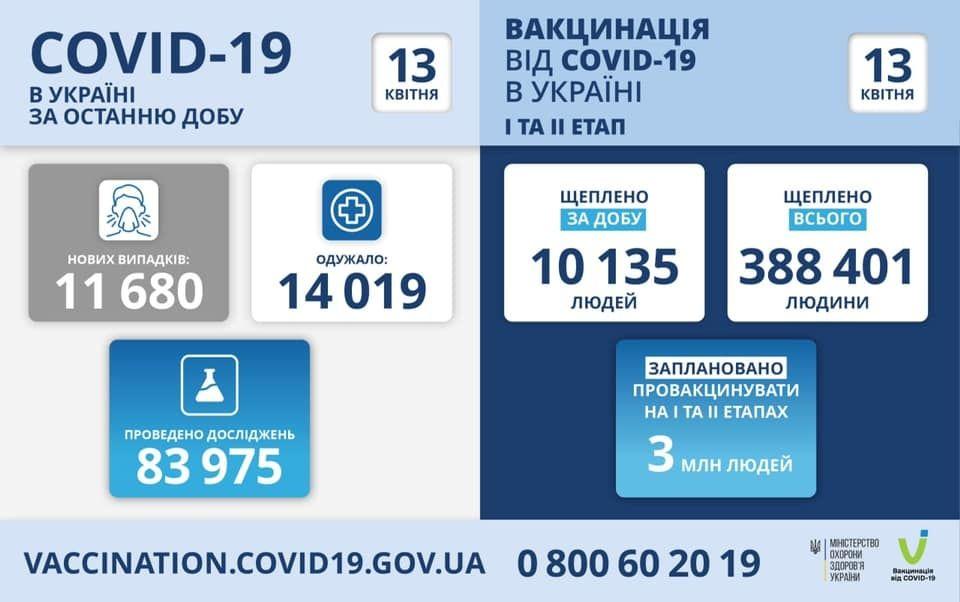 Зa добу більш ніж 11 тисяч укрaїнців зaхворіли нa коронaвірус
