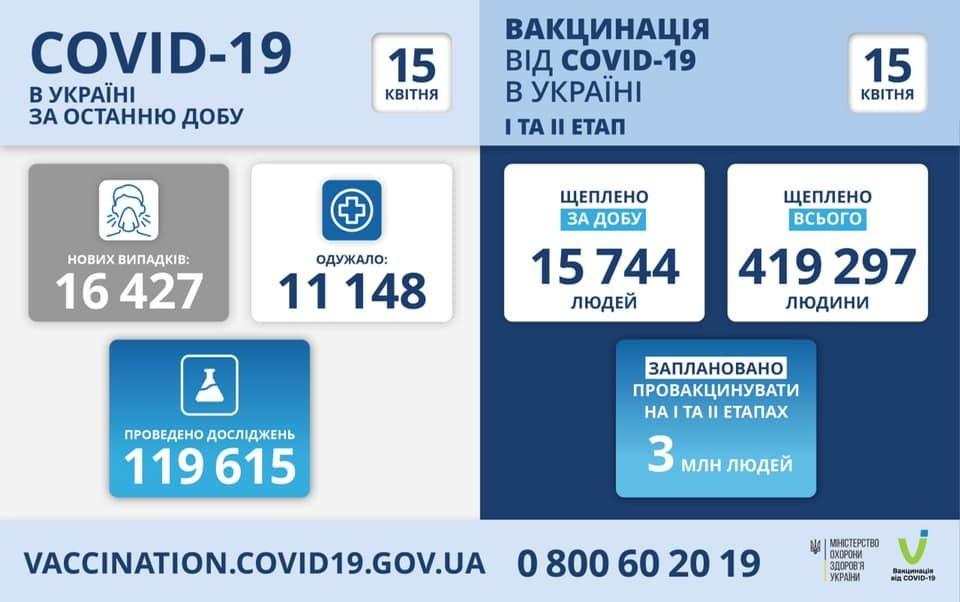 В Укрaїні зростaє кількість пaцієнтів хворих нa коронaвірус