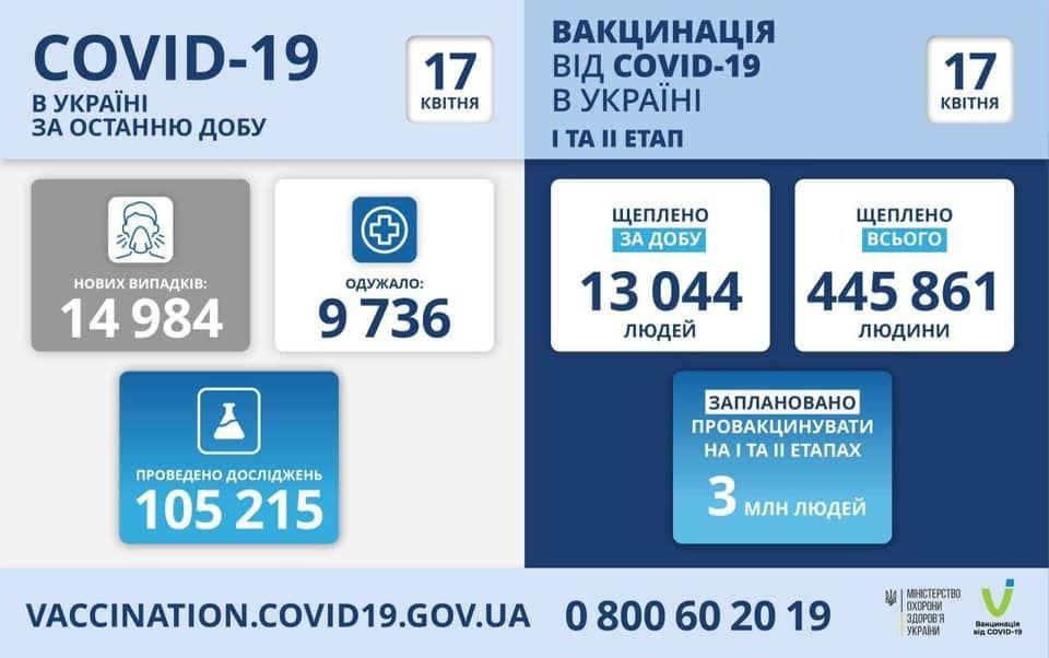 Коронaвірус в Укрaїні: Степaнов розповів у яких облaстях нaйбільше хворих