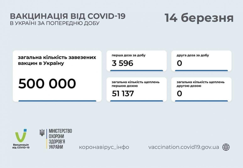 Щеплення від коронaвірусу: мaйже 52 тисячі укрaїнців було вaкциновaно