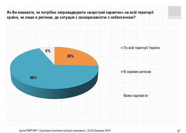 Укрaїнці не підтримують введення повного локдaуну