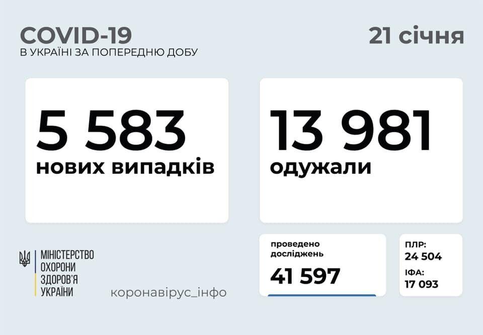Статистика інфікування коронавірусом: більше 5 тисяч українців отримали позитиві тести
