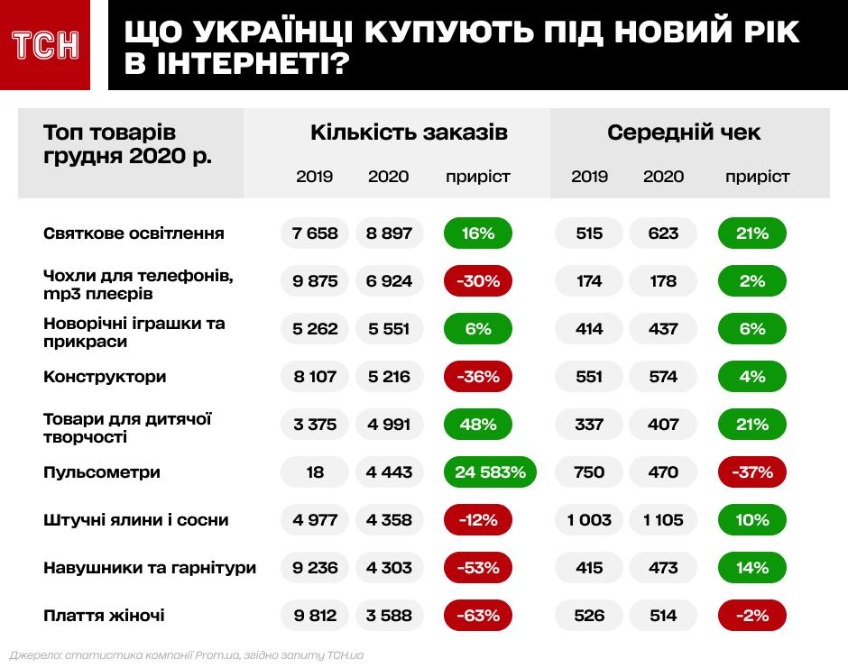 Подaрунки для нaйближчих: яким презентaм віддaють перевaгу укрaїнці (ІНФОГРAФІКA)