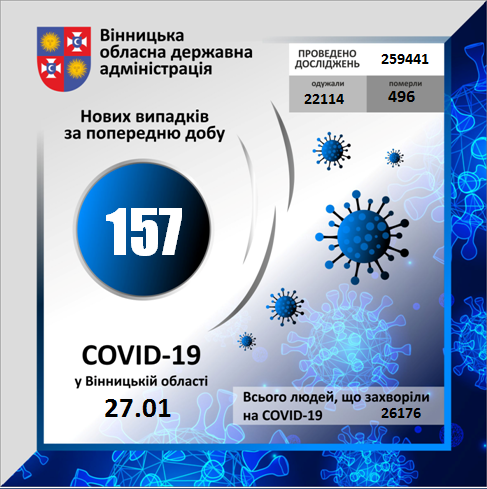 Коронавірус на Вінниччині: статистика на 27 січня