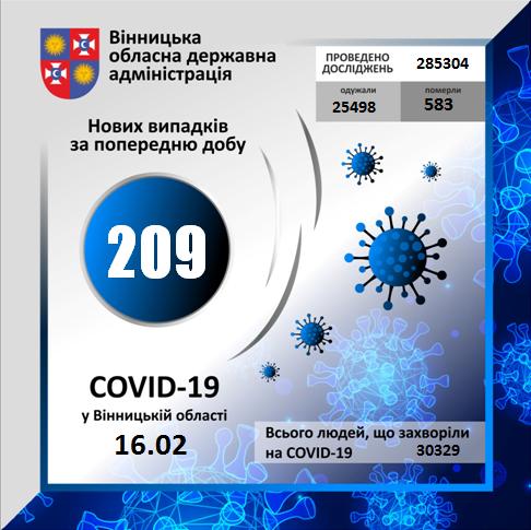 За минулу добу більш ніж 200 вінничан захворіло на коронавірус