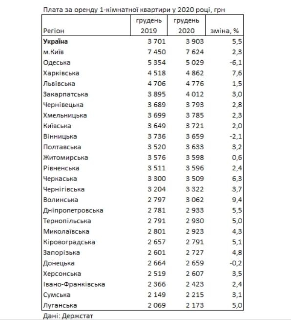 В Україні зросла вартість на оренду житла: скільки тепер коштуватиме винайняти квартири